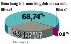 70% bài thi môn lịch sử và tiếng Anh dưới trung bình, vì đâu?