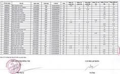 Sau phúc khảo, 58 bài thi THPT quốc gia từ 0 lên 2-8,75 điểm