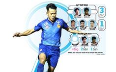 Vòng loại thứ 2 World Cup 2022 khu vực châu Á: Ai có thể thay Anh Đức?