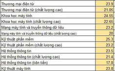 Điểm chuẩn ĐH Công nghệ thông tin TP.HCM 17,8 - 25,3