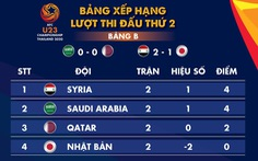 Xếp hạng bảng B và C Giải U23 châu Á 2020: Syria và Hàn Quốc tạm dẫn đầu