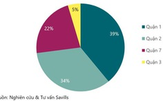 Quận 1 TP.HCM chiếm lĩnh thị phần giao dịch căn hộ hạng sang