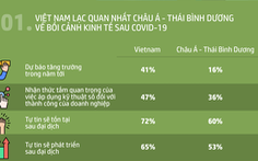 Doanh nghiệp nhỏ và vừa Việt Nam lạc quan nhất hậu COVID-19
