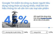 Xu hướng tìm kiếm của người Việt năm 2020