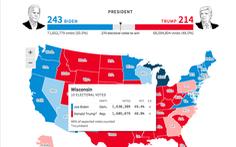 Reuters: Ông Biden chưa thắng ở Arizona và Wisconsin, chỉ 243 phiếu