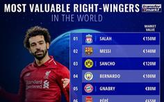 Salah vượt mặt Messi thành tiền đạo 'đắt' nhất thế giới