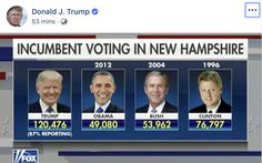 Ông Trump khoe kết quả bỏ phiếu New Hampshire hơn Obama và Bush xa lắc