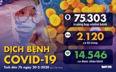 Dịch COVID-19 ngày 20-2: số người nhiễm ở Hàn Quốc tăng mạnh lên 82 ca