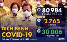 Dịch COVID-19 ngày 26-2: Hàn Quốc hơn 1.100 ca nhiễm, 12 ca tử vong