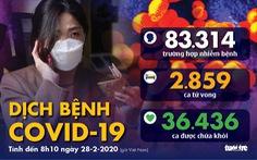 Dịch COVID-19 ngày 28-2: Hàn Quốc hơn 2.000 ca, dịch lan tới New Zealand, Belarus, Nigeria