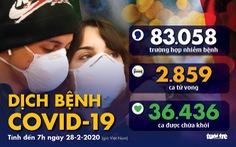 Dịch COVID-19 ngày 28-2: Ý có 650 ca nhiễm, 17 ca tử vong