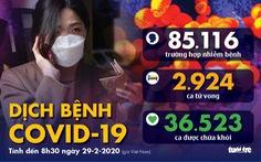 Dịch COVID-19 ngày 29-2: Hàn Quốc thêm gần 600 ca nhiễm mới, tổng cộng 2.931 ca