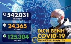 Dịch COVID-19 chiều 27-3: Nhiều nước có số ca nhiễm tăng kỷ lục trong một ngày