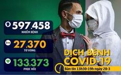 Dịch COVID-19 chiều 28-3: Hơn 50% số bệnh nhân ở Hàn Quốc hồi phục
