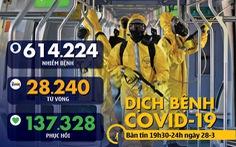 Dịch COVID-19 tối 28-3: Bác sĩ Uzbekistan tử vong vì tự chữa, Tây Ban Nha tăng hơn 8.000 ca