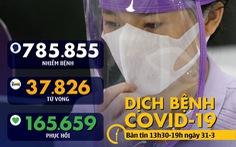 Bản tin COVID-19 chiều 31-3: Pháp vượt 3.000 người chết, Nga thêm 500 ca nhiễm mới