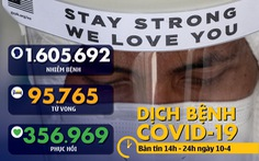 Dịch COVID-19 chiều 10-4: Thế giới hơn 95.000 ca tử vong, nhiều nơi thấy tia hi vọng
