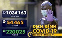 Dịch COVID-19 chiều 3-4: Philippines tử vong nhiều nhất một ngày, New York vượt 100.000 ca nhiễm