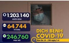 Dịch COVID-19 chiều 5-4: Toàn cầu hơn 1,2 triệu ca nhiễm, 246.000 ca hồi phục