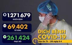 Dịch COVID-19 sáng 6-4: Mỹ hơn 1.200 ca tử vong trong 24 giờ, Thủ tướng Anh nhập viện