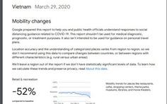 Thống kê của Google: Người Việt giảm đáng kể hoạt động đi lại