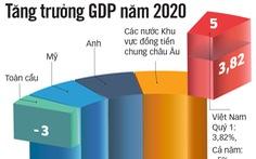 Việt Nam thuộc nhóm tăng trưởng kinh tế cao nhất thế giới