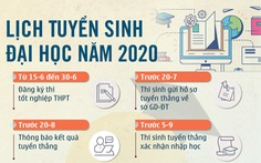 Các mốc thời gian cần lưu ý trong tuyển sinh đại học 2020