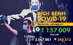 Dịch COVID-19 chiều 4-5: Mỹ có hơn 67.000 người chết, Việt Nam thêm ca khỏi bệnh