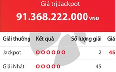 Jackpot hơn 91 tỉ đồng chia đôi cho 2 người ở TP.HCM và Long An