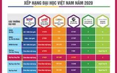 Duy Tân: Đại học ngoài công lập trong top 500 Châu Á