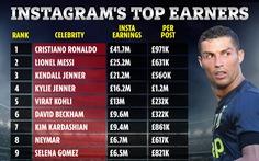 Ronaldo 'vua kiếm tiền' Instagram, Duy Mạnh thứ 10 về người theo dõi ở Đông Nam Á