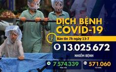 Dịch COVID-19 ngày 13-7: Hơn 13 triệu người nhiễm virus corona trên toàn thế giới