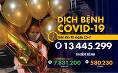 Dịch COVID-19 ngày 15-7: Việt Nam 90 ngày 0 ca lây trong cộng đồng, Mỹ đã hơn 139.000 người chết