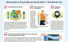 Khảo sát của Herbalife Nutrition: Những nhầm tưởng về dinh dưỡng của người tiêu dùng Châu Á - TBD