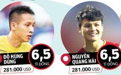 Từ 7,3 triệu USD, vì sao V-League vọt lên giá 37 triệu USD trên trang chuyển nhượng quốc tế?