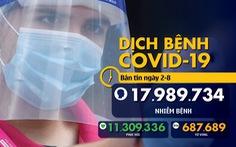 Dịch COVID-19 ngày 2-8: thế giới gần 18 triệu ca, 36 thành viên trên du thuyền Na Uy nhiễm bệnh