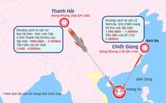 Biển Đông dậy sóng: tên lửa và trừng phạt