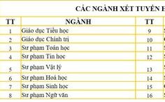 ĐH Sư phạm Đà Nẵng bắt đầu nhận xét tuyển học bạ các ngành đào tạo giáo viên