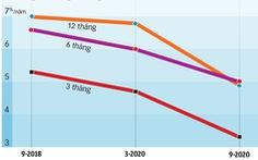 Lãi suất đang giảm sâu, có tiền đầu tư làm sao cho hiệu quả?
