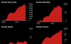 2,7 ngàn tỉ USD tiết kiệm trong thời đại dịch 'vẫn nằm trong dân'