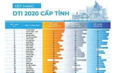 TP Đà Nẵng dẫn đầu chuyển đổi số trong 63 tỉnh thành toàn quốc