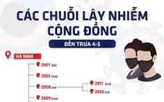 Các chuỗi lây nhiễm cộng đồng ở Việt Nam những ngày qua