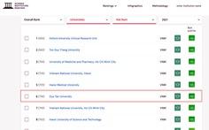 Top 10 Đại học Việt Nam trên bảng Xếp hạng SCImago 2021