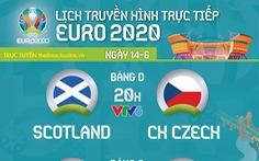 Lịch trực tiếp Euro 2020 ngày 14-6: Scotland - CH Czech, Ba Lan - Slovakia, Tây Ban Nha - Thụy Điển