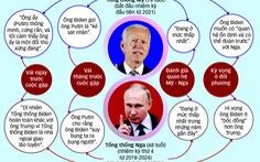 'Lằn ranh đỏ' nào cho quan hệ Nga - Mỹ?