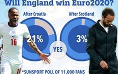 Chỉ còn 3% người hâm mộ tin tuyển Anh sẽ vô địch Euro 2020