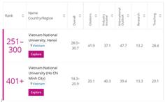 Việt Nam có 2 trường nằm trong top 400 đại học trẻ tốt nhất thế giới