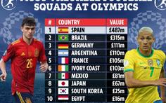 Tây Ban Nha là đội bóng đắt giá nhất ở Olympic Tokyo 2020
