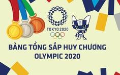 Bảng tổng sắp huy chương Olympic 2020: Trung Quốc, Nhật Bản, Mỹ tạm dẫn đầu