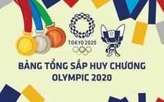 Bảng tổng sắp huy chương Olympic 2020: Trung Quốc, Mỹ bám sát Nhật